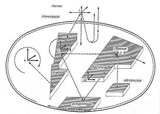 Схема глобального переноса