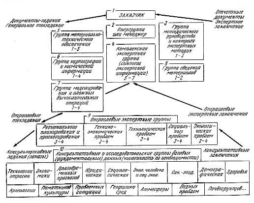 Схема типовой организации